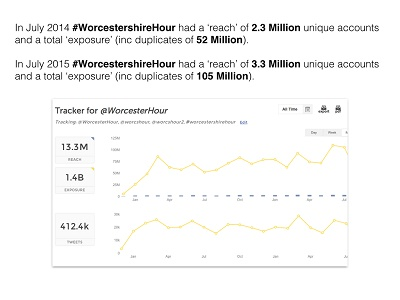 Phenomenal growth of #WorcestershireHour