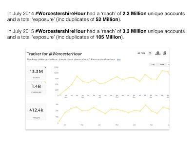 Phenomenal growth of #WorcestershireHour